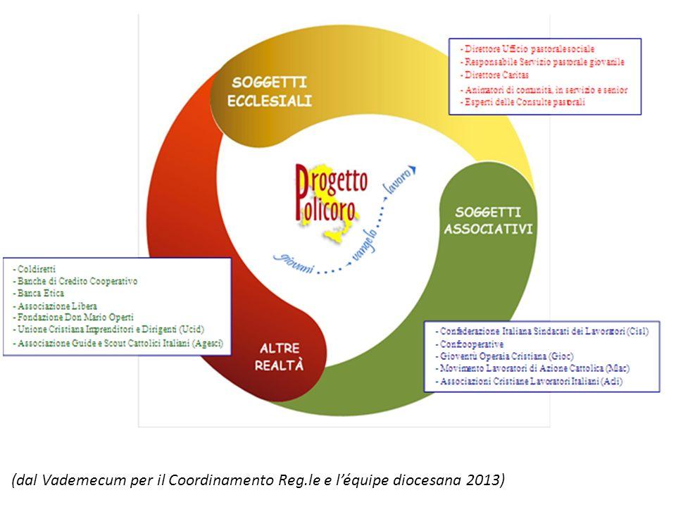 (dal Vademecum per il Coordinamento Reg.le e l'équipe diocesana 2013)