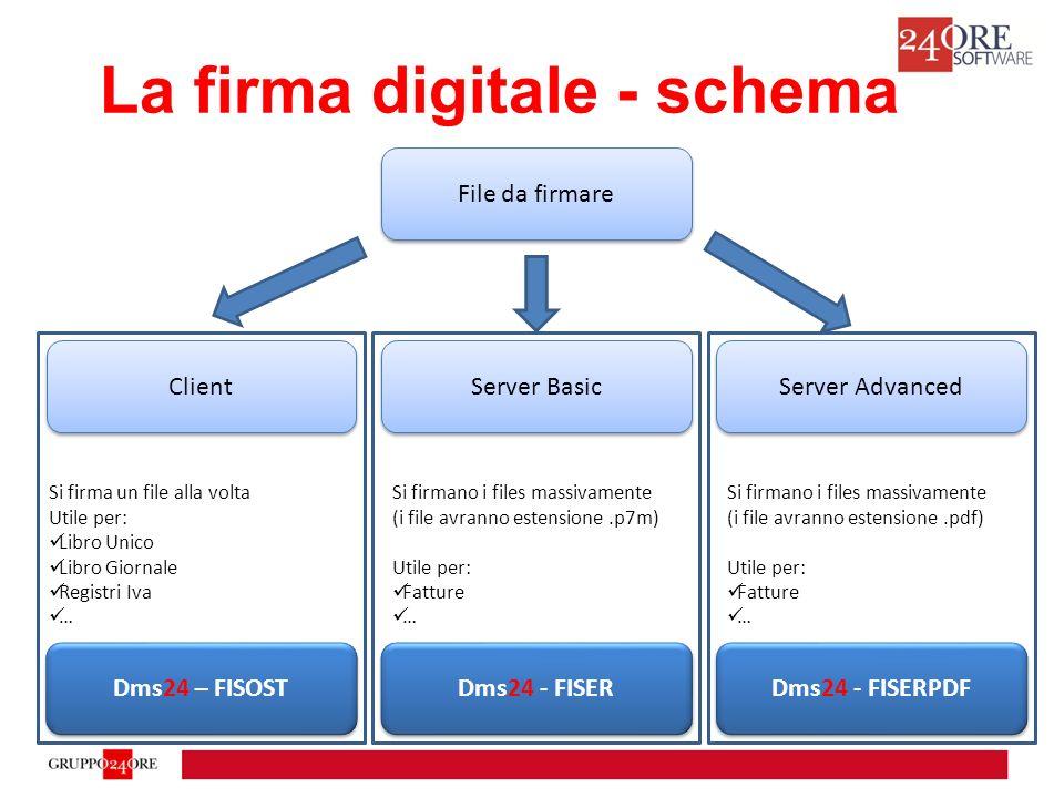 La firma digitale - schema File da firmare Client Server Basic Server Advanced Si firma un file alla volta Utile per: Libro Unico Libro Giornale Registri Iva … Si firmano i files massivamente (i file avranno estensione.p7m) Utile per: Fatture … Si firmano i files massivamente (i file avranno estensione.pdf) Utile per: Fatture … Dms24 – FISOST Dms24 - FISER Dms24 - FISERPDF