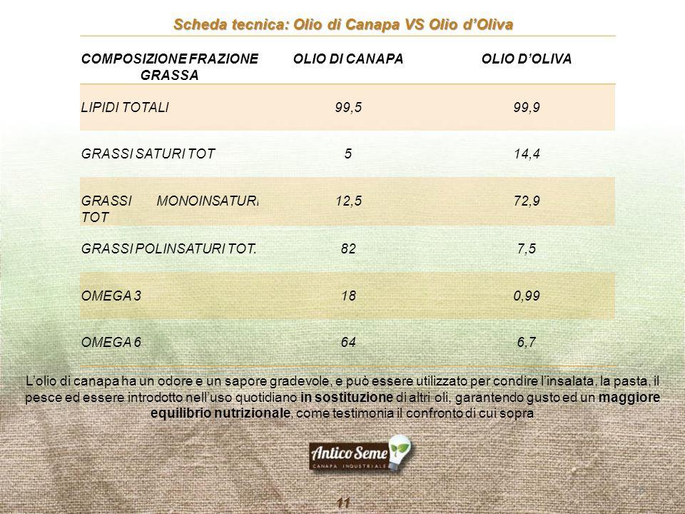 COMPOSIZIONE FRAZIONE GRASSA OLIO DI CANAPAOLIO D'OLIVA LIPIDI TOTALI99,599,9 GRASSI SATURI TOT514,4 GRASSI MONOINSATURI TOT 12,572,9 GRASSI POLINSATU