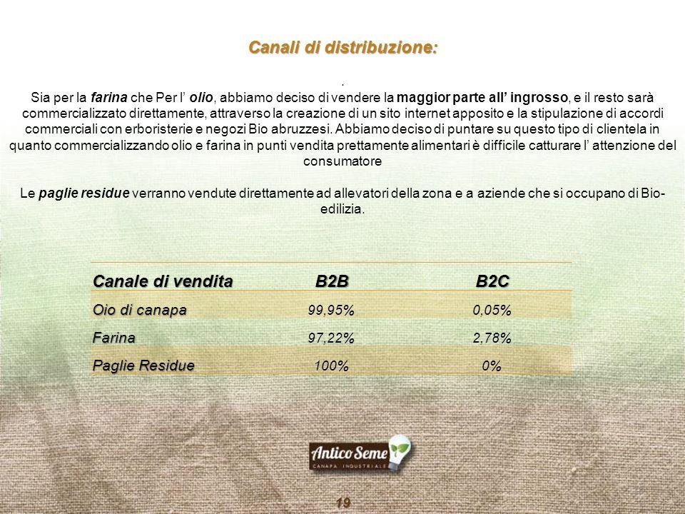 Canale di vendita B2BB2C Oio di canapa 99,95%0,05% Farina 97,22%2,78% Paglie Residue 100%0% Canali di distribuzione:. Sia per la farina che Per l' oli