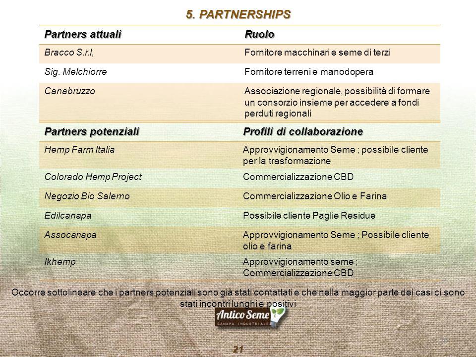 20 21 Partners potenziali Profili di collaborazione Hemp Farm ItaliaApprovvigionamento Seme ; possibile cliente per la trasformazione Colorado Hemp Pr