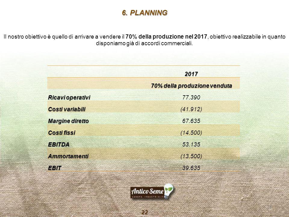 Il nostro obiettivo è quello di arrivare a vendere il 70% della produzione nel 2017, obiettivo realizzabile in quanto disponiamo già di accordi commer