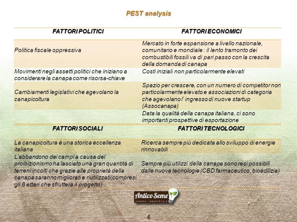 PEST analysis FATTORI POLITICI FATTORI ECONOMICI Politica fiscale oppressiva Mercato in forte espansione a livello nazionale, comunitario e mondiale :