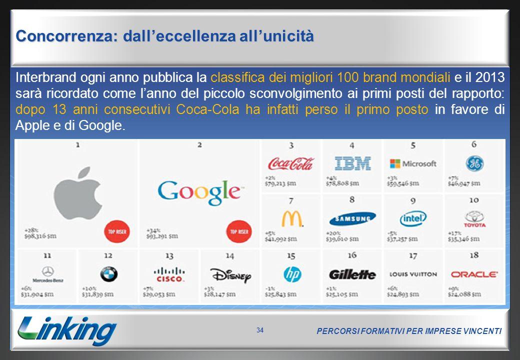 PERCORSI FORMATIVI PER IMPRESE VINCENTI 34 Concorrenza: dall'eccellenza all'unicità Interbrand ogni anno pubblica la classifica dei migliori 100 brand