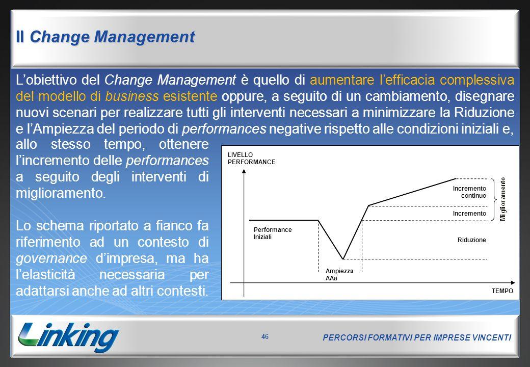 PERCORSI FORMATIVI PER IMPRESE VINCENTI 46 L'obiettivo del Change Management è quello di aumentare l'efficacia complessiva del modello di business esi