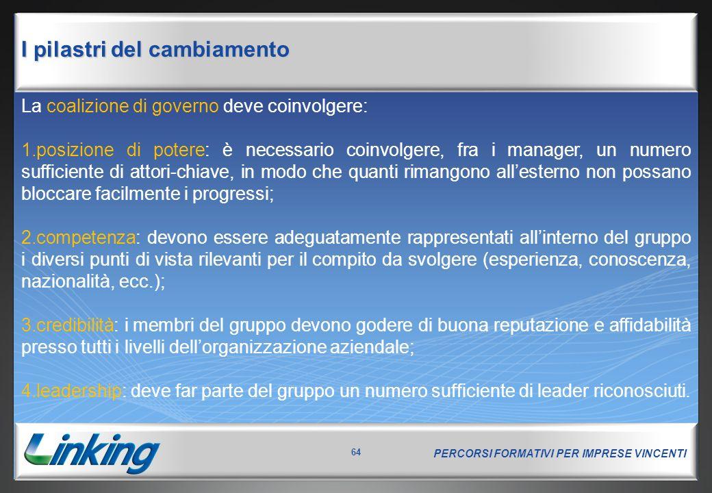 PERCORSI FORMATIVI PER IMPRESE VINCENTI 64 I pilastri del cambiamento La coalizione di governo deve coinvolgere: 1.posizione di potere: è necessario c