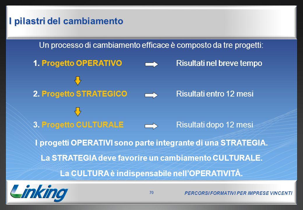 PERCORSI FORMATIVI PER IMPRESE VINCENTI 70 Un processo di cambiamento efficace è composto da tre progetti: 1.