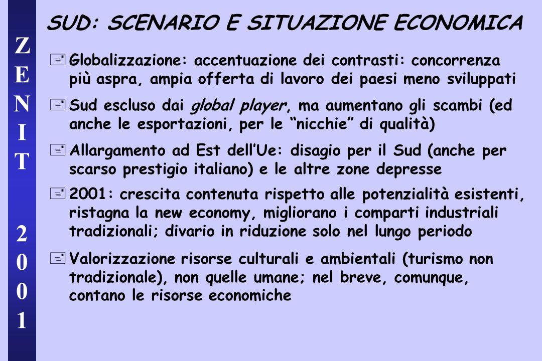 ZENIT 2001ZENIT 2001 SUD: SCENARIO E SITUAZIONE ECONOMICA +Globalizzazione: accentuazione dei contrasti: concorrenza più aspra, ampia offerta di lavoro dei paesi meno sviluppati +Sud escluso dai global player, ma aumentano gli scambi (ed anche le esportazioni, per le nicchie di qualità) +Allargamento ad Est dell'Ue: disagio per il Sud (anche per scarso prestigio italiano) e le altre zone depresse +2001: crescita contenuta rispetto alle potenzialità esistenti, ristagna la new economy, migliorano i comparti industriali tradizionali; divario in riduzione solo nel lungo periodo +Valorizzazione risorse culturali e ambientali (turismo non tradizionale), non quelle umane; nel breve, comunque, contano le risorse economiche