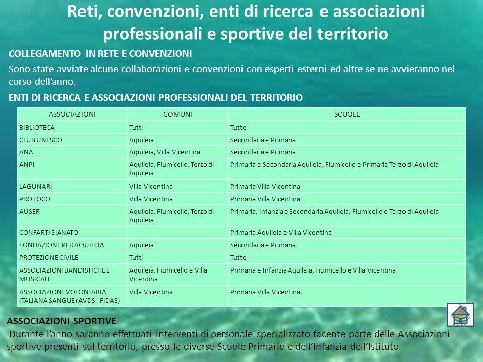 Reti, convenzioni, enti di ricerca e associazioni professionali e sportive del territorio COLLEGAMENTO IN RETE E CONVENZIONI Sono state avviate alcune