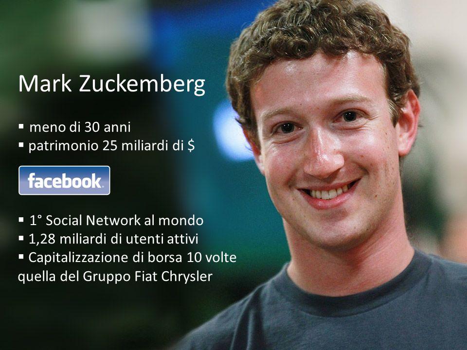 Mark Zuckemberg  meno di 30 anni  patrimonio 25 miliardi di $  1° Social Network al mondo  1,28 miliardi di utenti attivi  Capitalizzazione di borsa 10 volte quella del Gruppo Fiat Chrysler