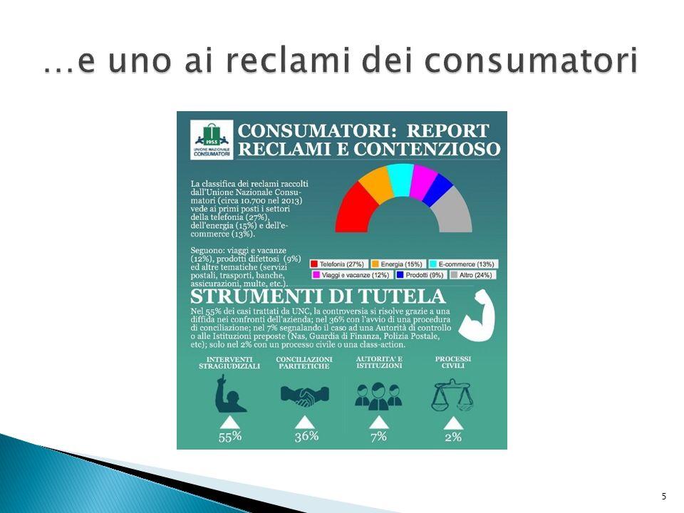 AGCM:  Autorità Garante Concorrenza e Mercato;  www.agcm.it AGCOM:  Autorità Garante per le Comunicazioni;  www.agcom.it www.agcom.it AACC:  Associazioni di consumatori;  protocolli di intesa e conciliazioni.