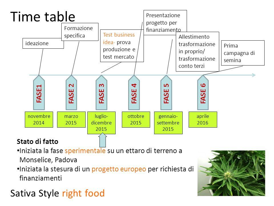 FASE1FASE 2FASE 3 ideazione Formazione specifica Test business idea- prova produzione e test mercato FASE 4 Presentazione progetto per finanziamento F