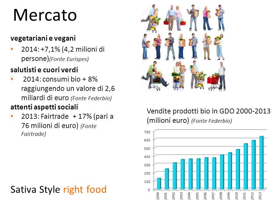 Mercato vegetariani e vegani 2014: +7,1% (4,2 milioni di persone) (Fonte Eurispes) salutisti e cuori verdi 2014: consumi bio + 8% raggiungendo un valore di 2,6 miliardi di euro (Fonte Federbio) attenti aspetti sociali 2013: Fairtrade + 17% (pari a 76 milioni di euro) (Fonte Fairtrade) Vendite prodotti bio in GDO 2000-2013 (milioni euro) (Fonte Federbio) Sativa Style right food
