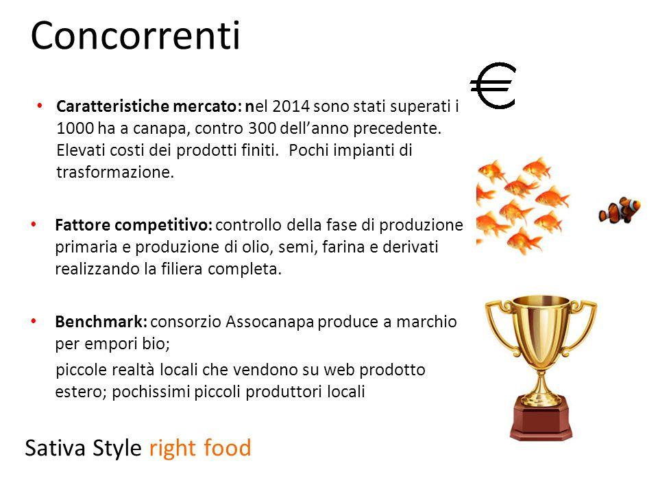 Concorrenti Caratteristiche mercato: nel 2014 sono stati superati i 1000 ha a canapa, contro 300 dell'anno precedente. Elevati costi dei prodotti fini