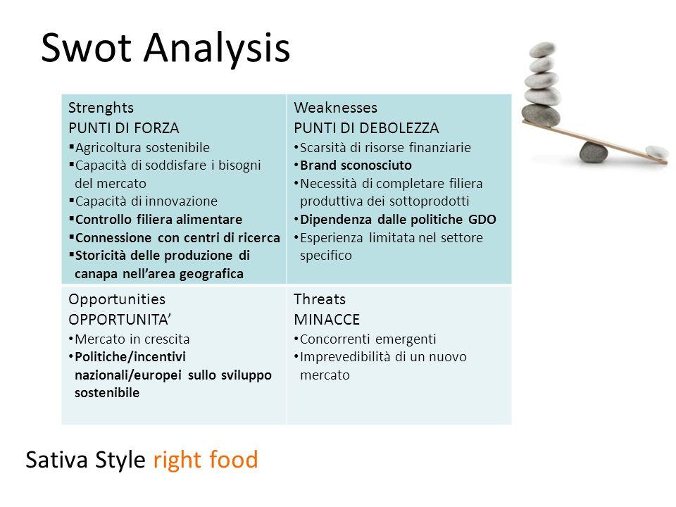 Swot Analysis Strenghts PUNTI DI FORZA  Agricoltura sostenibile  Capacità di soddisfare i bisogni del mercato  Capacità di innovazione  Controllo