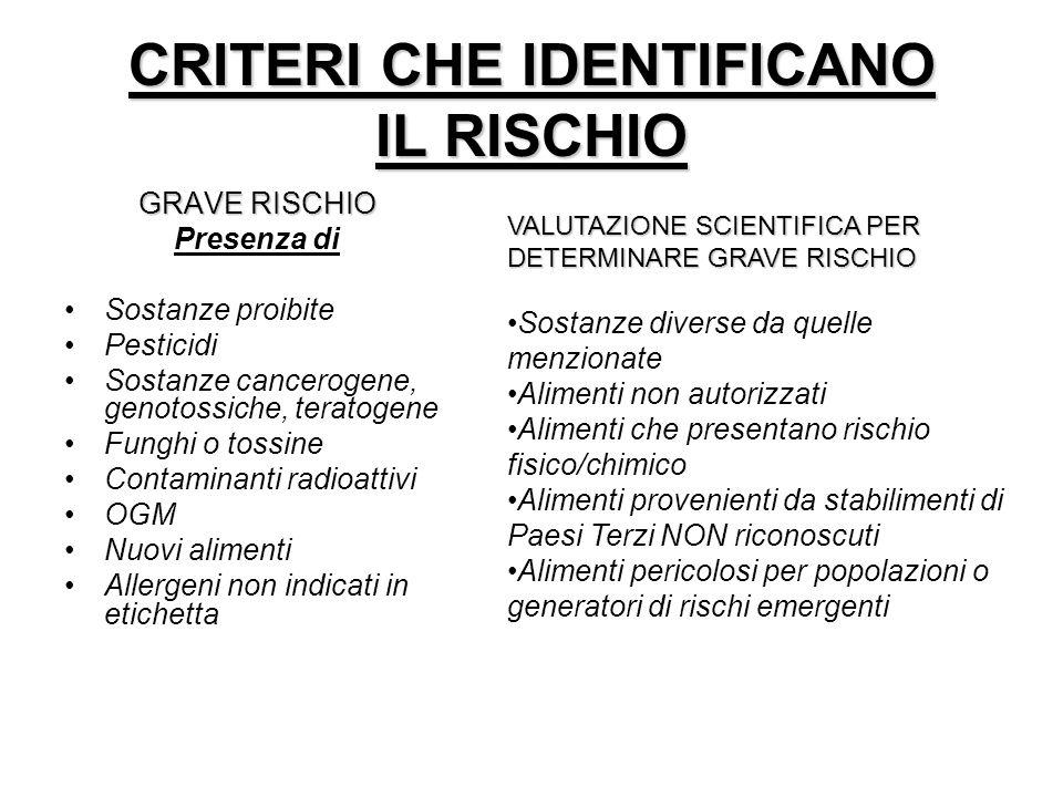 CRITERI CHE IDENTIFICANO IL RISCHIO GRAVE RISCHIO Presenza di Sostanze proibite Pesticidi Sostanze cancerogene, genotossiche, teratogene Funghi o toss