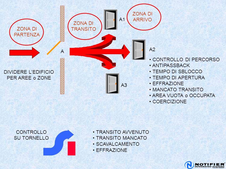 ZONA DI PARTENZA A A1 A3 A2 DIVIDERE L'EDIFICIO PER AREE o ZONE CONTROLLO DI PERCORSO ANTIPASSBACK TEMPO DI SBLOCCO TEMPO DI APERTURA EFFRAZIONE MANCA