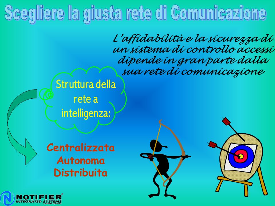 L'affidabilità e la sicurezza di un sistema di controllo accessi dipende in gran parte dalla sua rete di comunicazione Centralizzata Autonoma Distribu