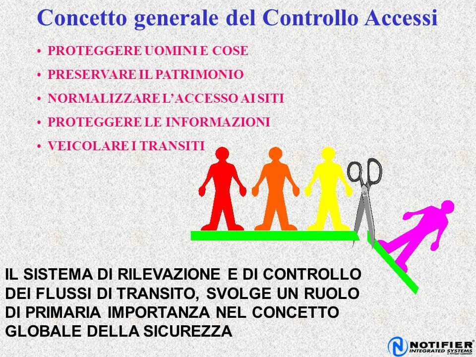 Concetto generale del Controllo Accessi IL SISTEMA DI RILEVAZIONE E DI CONTROLLO DEI FLUSSI DI TRANSITO, SVOLGE UN RUOLO DI PRIMARIA IMPORTANZA NEL CO
