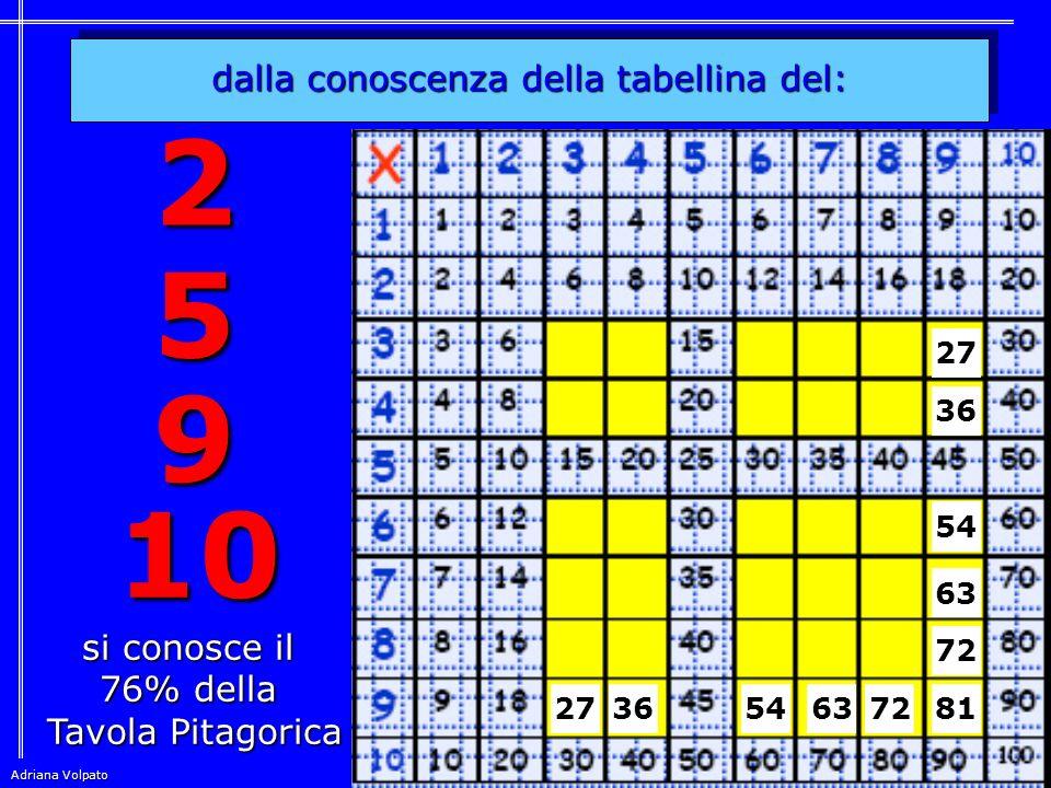 la tabellina del 9 con le dita … ed ora provate voi… Adriana Volpato