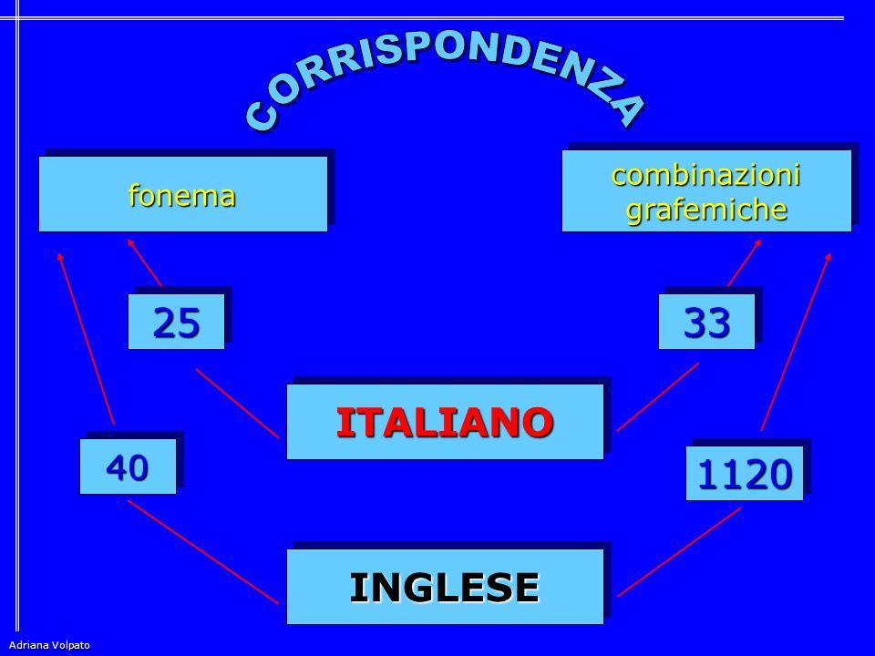 ITALIANO = L ingua TRASPARENTE FONEMAFONEMA INGLESE = L ingua OPACA GRAFEMAGRAFEMA FONEMAFONEMA GRAFEMAGRAFEMA