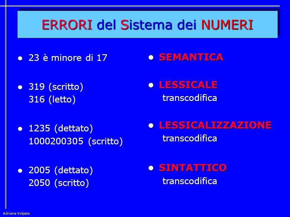 ERRORI del Sistema dei NUMERI 23 è minore di 17 23 è minore di 17 319 (scritto) 319 (scritto) 316 (letto) 1235 (dettato) 1235 (dettato) 1000200305 (scritto) 2005 (dettato) 2005 (dettato) 2050 (scritto) SEMANTICA SEMANTICA LESSICALE LESSICALEtranscodifica LESSICALIZZAZIONE LESSICALIZZAZIONEtranscodifica SINTATTICO SINTATTICOtranscodifica Adriana Volpato