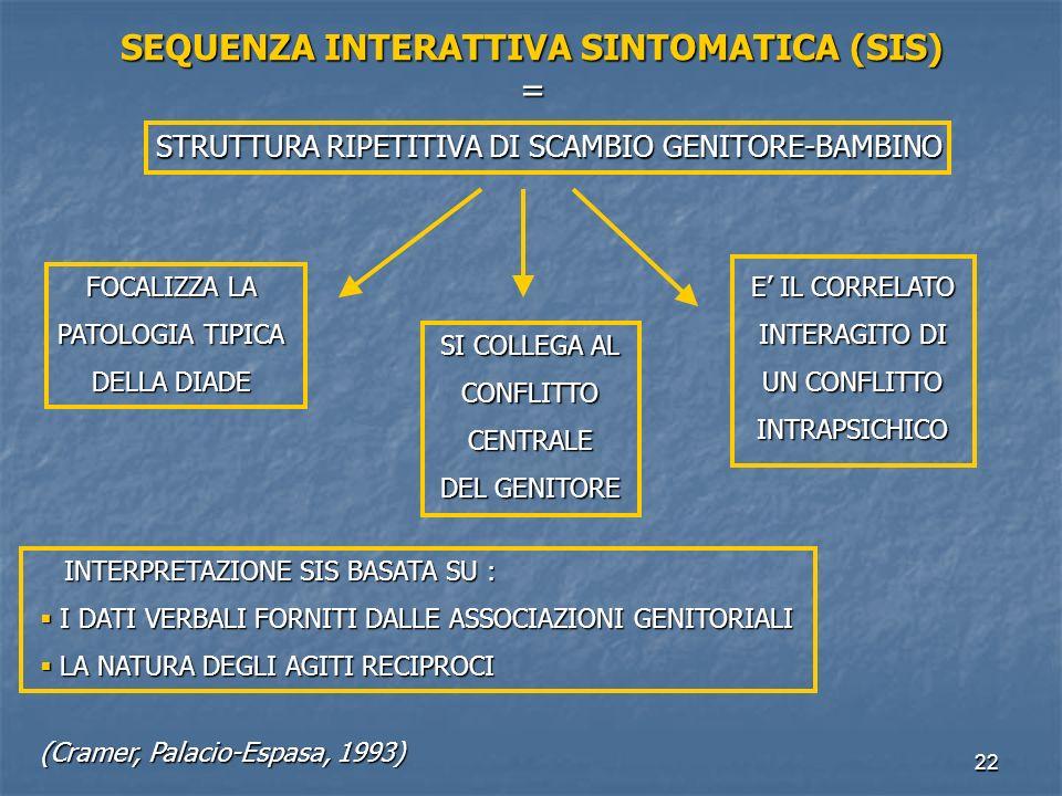 22 SEQUENZA INTERATTIVA SINTOMATICA (SIS) = STRUTTURA RIPETITIVA DI SCAMBIO GENITORE-BAMBINO SI COLLEGA AL CONFLITTOCENTRALE DEL GENITORE FOCALIZZA LA