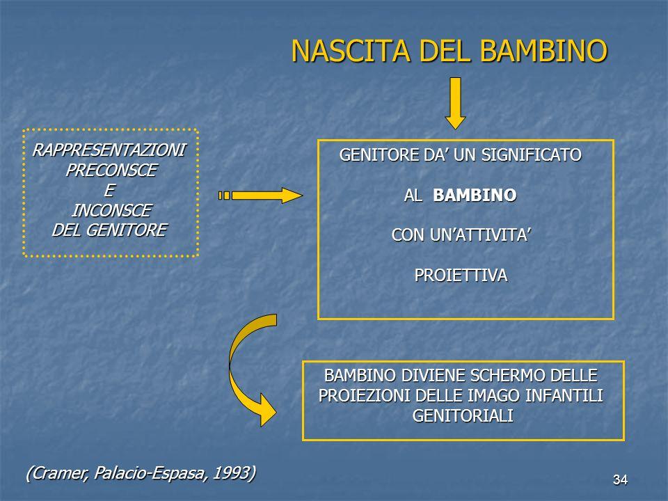 34 NASCITA DEL BAMBINO NASCITA DEL BAMBINO RAPPRESENTAZIONI PRECONSCE PRECONSCEE INCONSCE INCONSCE DEL GENITORE GENITORE DA' UN SIGNIFICATO AL BAMBINO