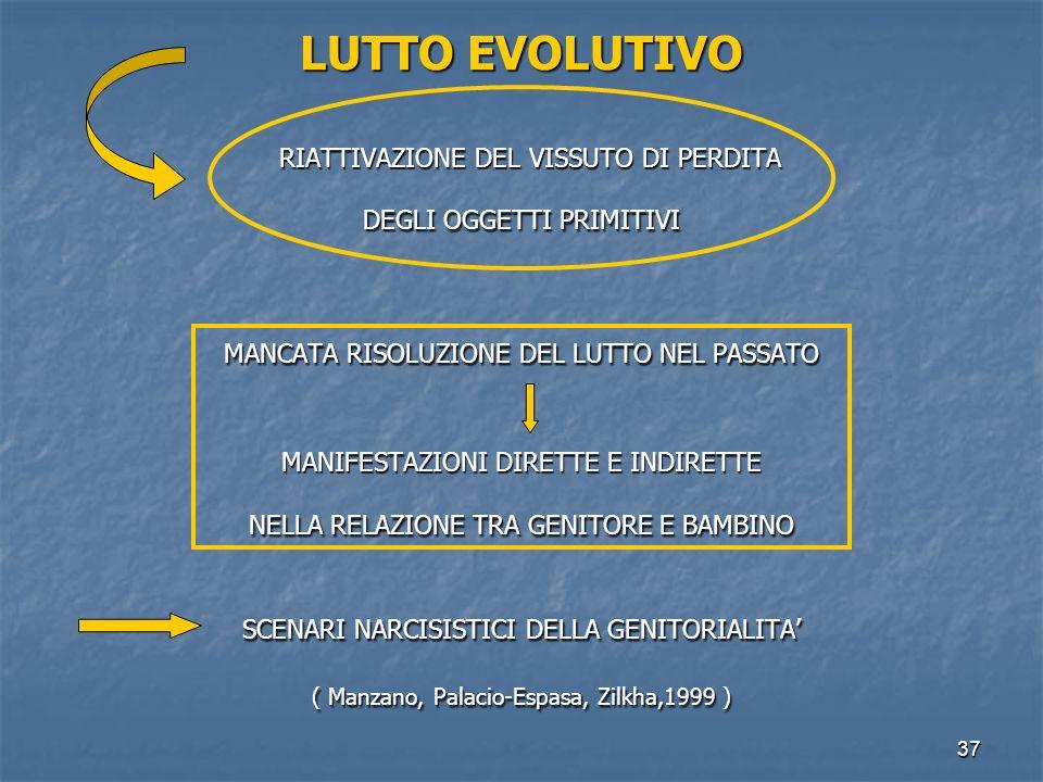 37 LUTTO EVOLUTIVO RIATTIVAZIONE DEL VISSUTO DI PERDITA RIATTIVAZIONE DEL VISSUTO DI PERDITA DEGLI OGGETTI PRIMITIVI MANCATA RISOLUZIONE DEL LUTTO NEL