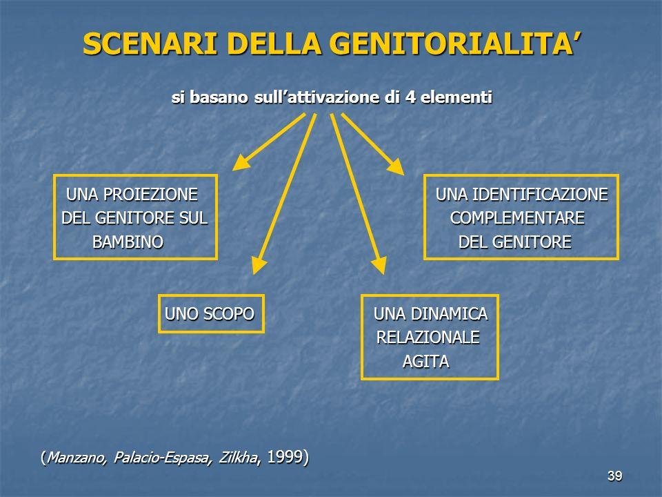 39 SCENARI DELLA GENITORIALITA' si basano sull'attivazione di 4 elementi UNA PROIEZIONE UNA IDENTIFICAZIONE UNA PROIEZIONE UNA IDENTIFICAZIONE DEL GEN