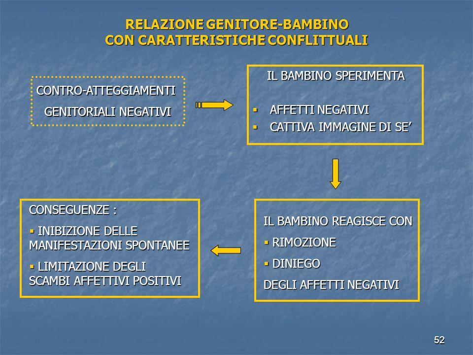 52 RELAZIONE GENITORE-BAMBINO CON CARATTERISTICHE CONFLITTUALI IL BAMBINO SPERIMENTA IL BAMBINO SPERIMENTA  AFFETTI NEGATIVI  CATTIVA IMMAGINE DI SE