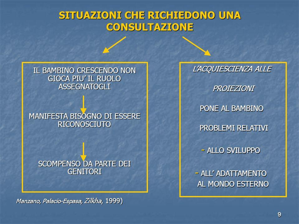 40 SCENARI NARCISISTICI DELLA GENITORIALITA' IDENTIFICAZIONE PROIETTIVA CHE VIENE INVESTITA DI LIBIDO IDENTIFICAZIONE PROIETTIVA CHE VIENE INVESTITA DI LIBIDO NARCISISTICA NARCISISTICA IDENTIFICAZIONE COMPLEMENTARE DA PARTE DEL GENITORE IDENTIFICAZIONE COMPLEMENTARE DA PARTE DEL GENITORE (contro-identificazione) (contro-identificazione) OBIETTIVI - REALIZZAZIONE DI UNA SODDISFAZIONE NARCISISTICA OBIETTIVI - REALIZZAZIONE DI UNA SODDISFAZIONE NARCISISTICA - DINIEGO DI UNA PERDITA - DINIEGO DI UNA PERDITA - SODDISFACIMENTO MASCHERATO DI PULSIONI EDIPICHE RIMOSSE - SODDISFACIMENTO MASCHERATO DI PULSIONI EDIPICHE RIMOSSE LE IMMAGINI INCONSCE DETERMINANO LE IMMAGINI INCONSCE DETERMINANO IL FONDAMENTO DELLE CONDOTTE IL FONDAMENTO DELLE CONDOTTE - ATTEGGIAMENTI VERBALI E NON VERBALI - ATTEGGIAMENTI VERBALI E NON VERBALI - COMPORTAMENTI VERBALI E NON VERBALI - COMPORTAMENTI VERBALI E NON VERBALI (Manzano, Palacio-Espasa, Zilkha, 1999)