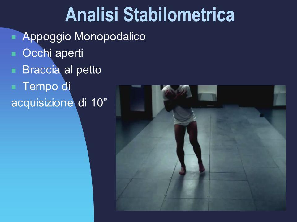 Analisi Stabilometrica Appoggio Monopodalico Occhi aperti Braccia al petto Tempo di acquisizione di 10
