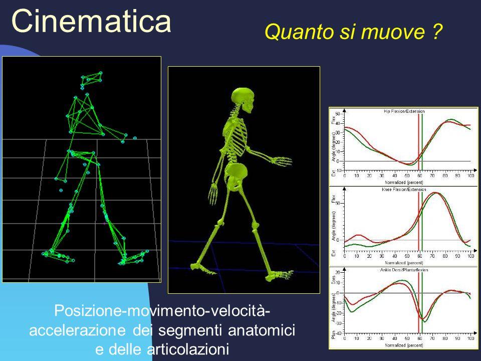 Cinematica Quanto si muove ? Posizione-movimento-velocità- accelerazione dei segmenti anatomici e delle articolazioni