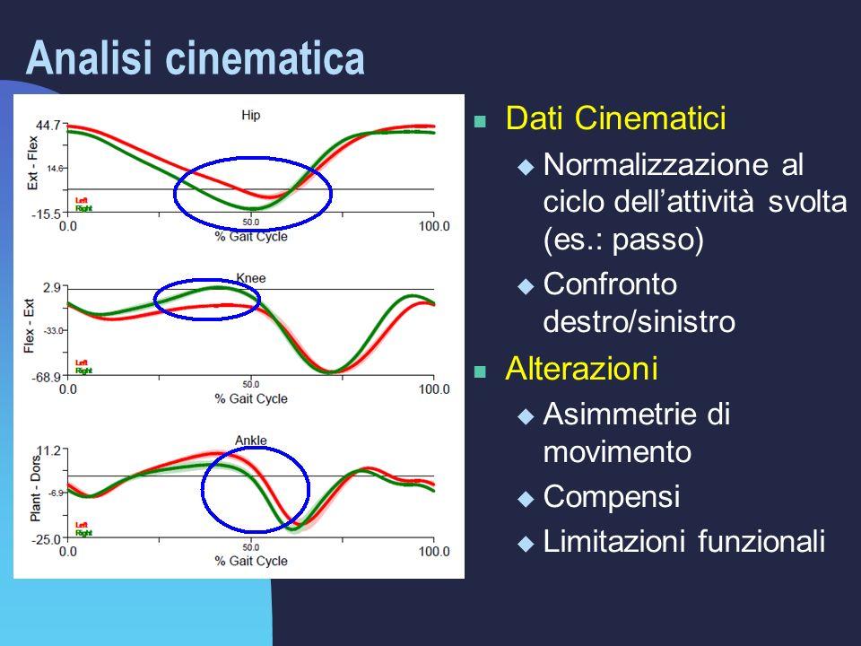 Analisi cinematica Dati Cinematici  Normalizzazione al ciclo dell'attività svolta (es.: passo)  Confronto destro/sinistro Alterazioni  Asimmetrie di movimento  Compensi  Limitazioni funzionali