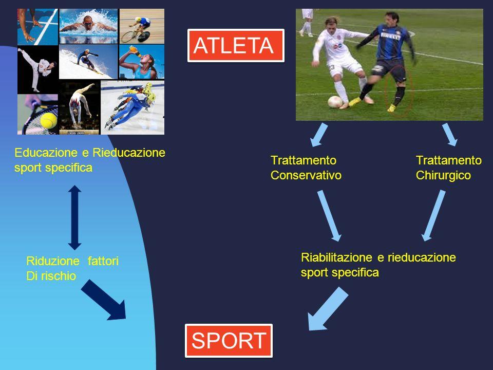 ATLETA Educazione e Rieducazione sport specifica Trattamento Conservativo Trattamento Chirurgico Riabilitazione e rieducazione sport specifica Riduzione fattori Di rischio SPORT