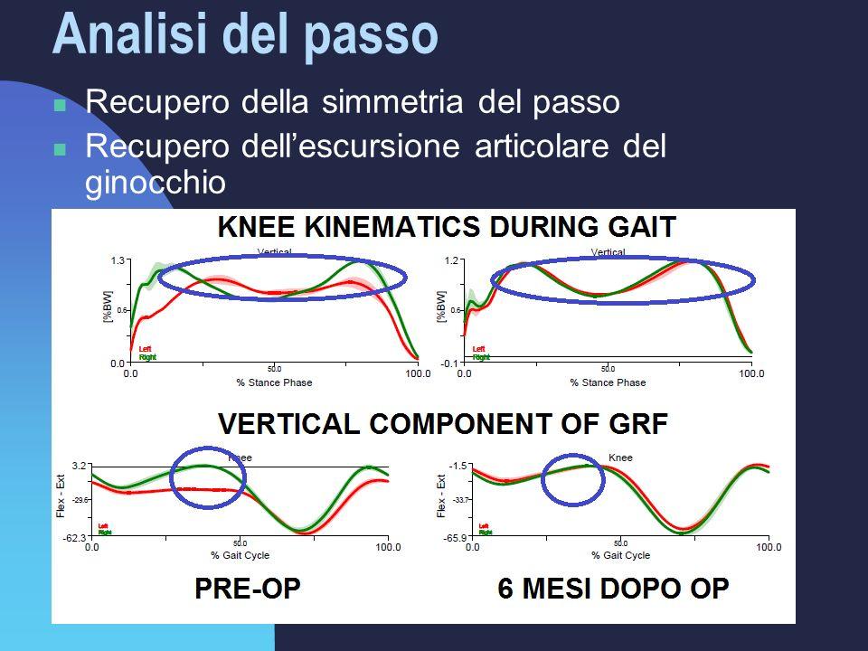 Analisi del passo Recupero della simmetria del passo Recupero dell'escursione articolare del ginocchio