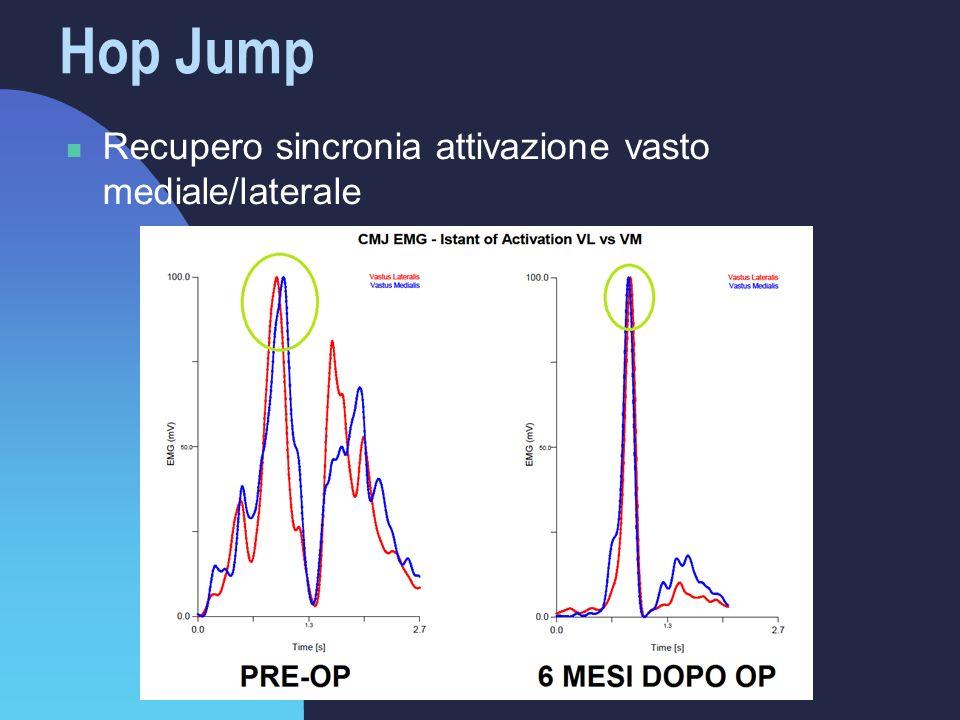 Hop Jump Recupero sincronia attivazione vasto mediale/laterale