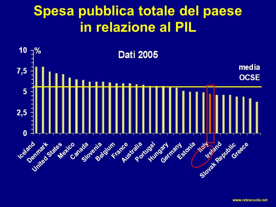 Spesa pubblica totale del paese in relazione al PIL www.retescuole.net