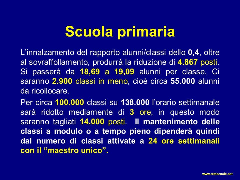 Scuola primaria L'innalzamento del rapporto alunni/classi dello 0,4, oltre al sovraffollamento, produrrà la riduzione di 4.867 posti.