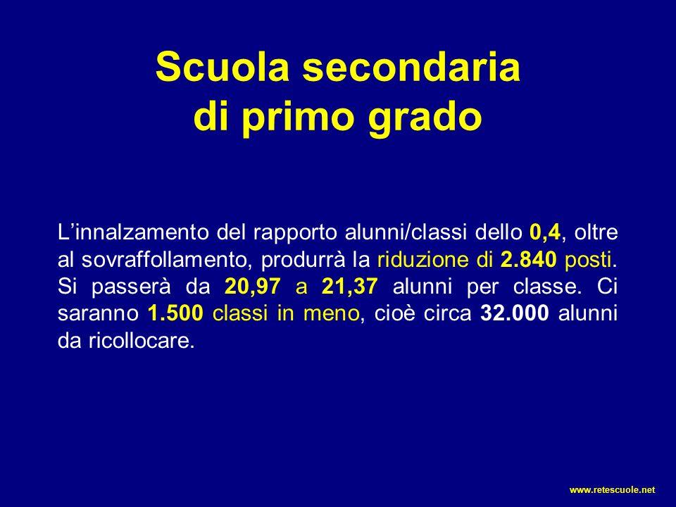 Scuola secondaria di primo grado L'innalzamento del rapporto alunni/classi dello 0,4, oltre al sovraffollamento, produrrà la riduzione di 2.840 posti.