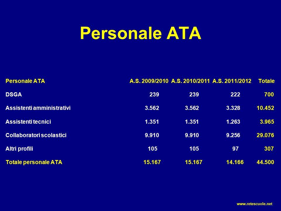 Personale ATA Personale ATAA.S. 2009/2010A.S. 2010/2011A.S.