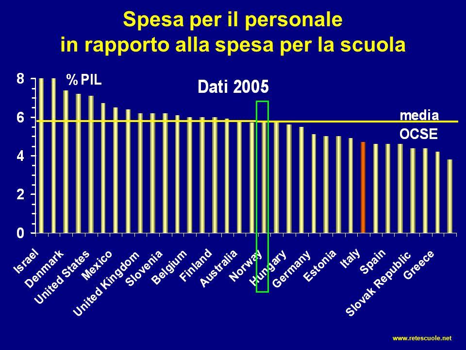 Spesa per il personale in rapporto alla spesa per la scuola www.retescuole.net