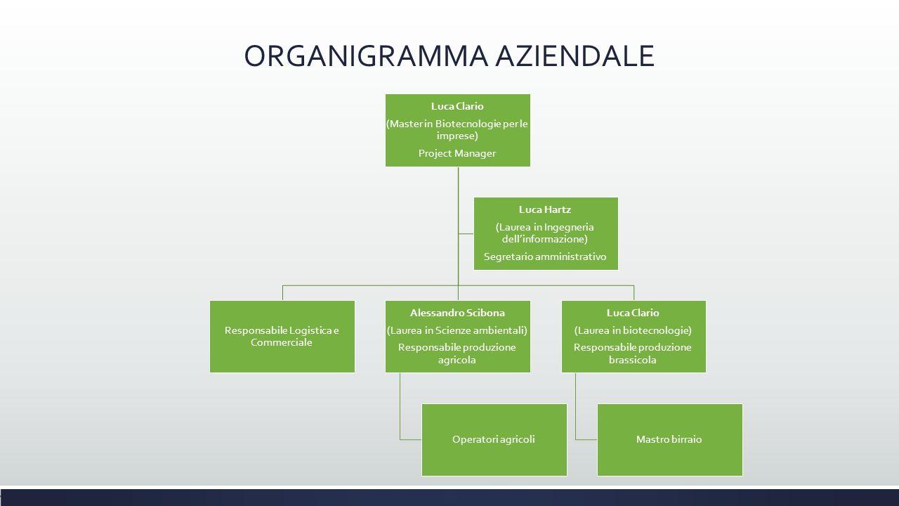 ORGANIGRAMMA AZIENDALE Luca Clario (Master in Biotecnologie per le imprese) Project Manager Luca Clario (Laurea in biotecnologie) Responsabile produzi