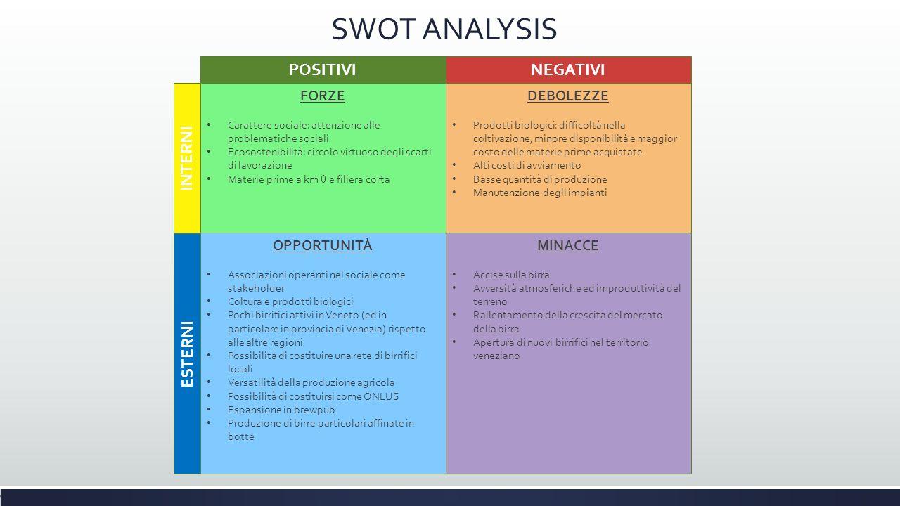 SWOT ANALYSIS FORZE Carattere sociale: attenzione alle problematiche sociali Ecosostenibilità: circolo virtuoso degli scarti di lavorazione Materie pr