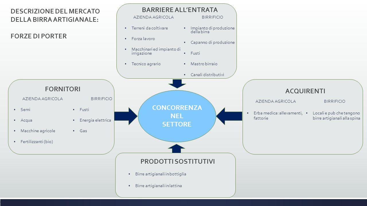 AZIENDA AGRICOLA  Semi  Acqua  Macchine agricole  Fertilizzanti (bio) BIRRIFICIO  Fusti  Energia elettrica  Gas AZIENDA AGRICOLA  Terreni da c