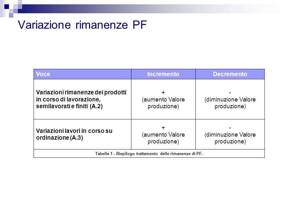 Variazione rimanenze PF VoceIncrementoDecremento Variazioni rimanenze dei prodotti in corso di lavorazione, semilavorati e finiti (A.2) + (aumento Val