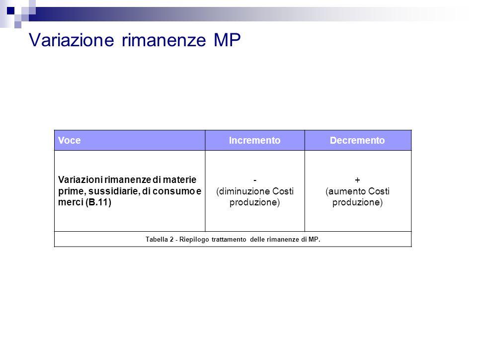 Variazione rimanenze MP VoceIncrementoDecremento Variazioni rimanenze di materie prime, sussidiarie, di consumo e merci (B.11) - (diminuzione Costi pr