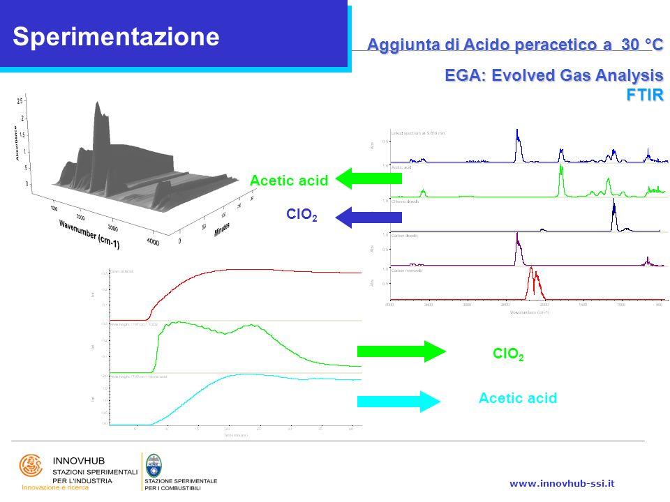 www.innovhub-ssi.it Sperimentazione Aggiunta di Acido peracetico a 30 °C EGA: Evolved Gas Analysis FTIR Acetic acid ClO 2 Acetic acid
