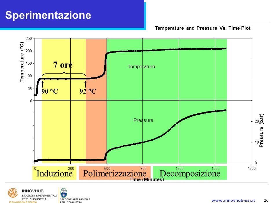 www.innovhub-ssi.it26 PolimerizzazioneDecomposizioneInduzione Time (Minutes ) Temperature (°C) Temperature and Pressure Vs. Time Plot 0 50 100 150 200